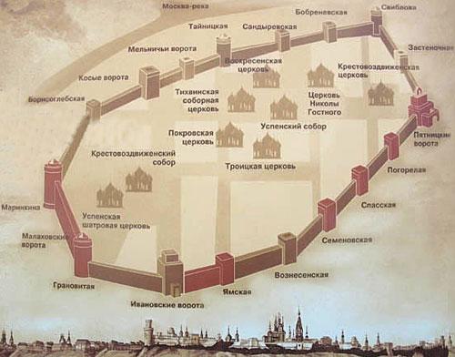 Схема Коломенского Кремля.